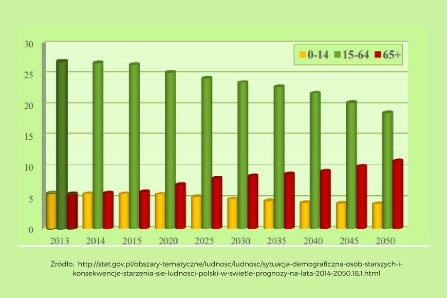Starzejące się społeczeństwo w Polsce i na świecie